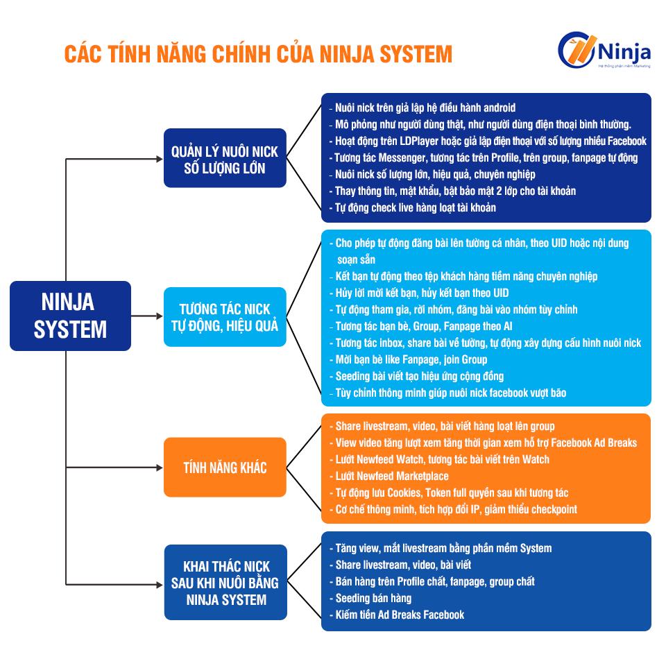 phan-mem-nuoi-nick-facebook-tren-gia-lap-ninja-system-2